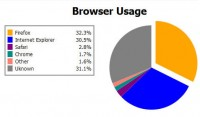 Pure CSS3 Pie Charts effect