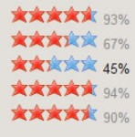 very useful AJAX Star Rating
