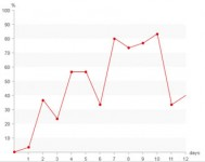 Line Graph Effect With Css Only
