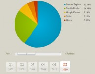 Nice Pure CSS3 experimental charts